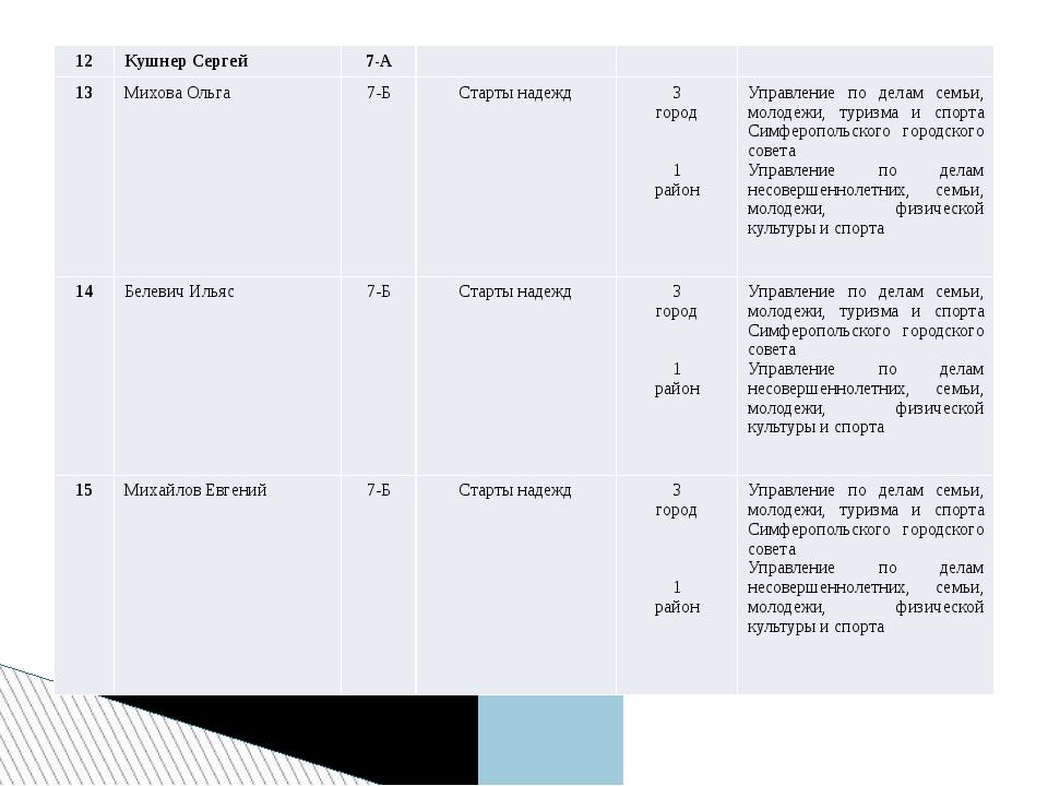 12 Кушнер Сергей 7-А    13 Михова Ольга 7-Б Старты надежд        3...