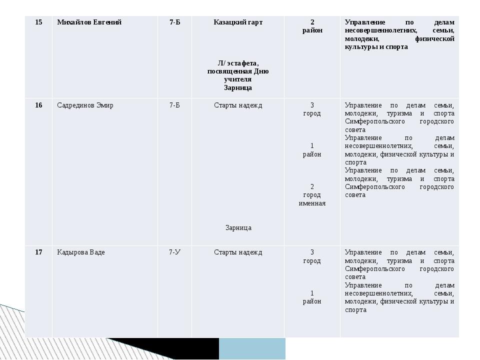 15 Михайлов Евгений 7-Б Казацкий гарт     Л/ эстафета, посвященная Дню уч...