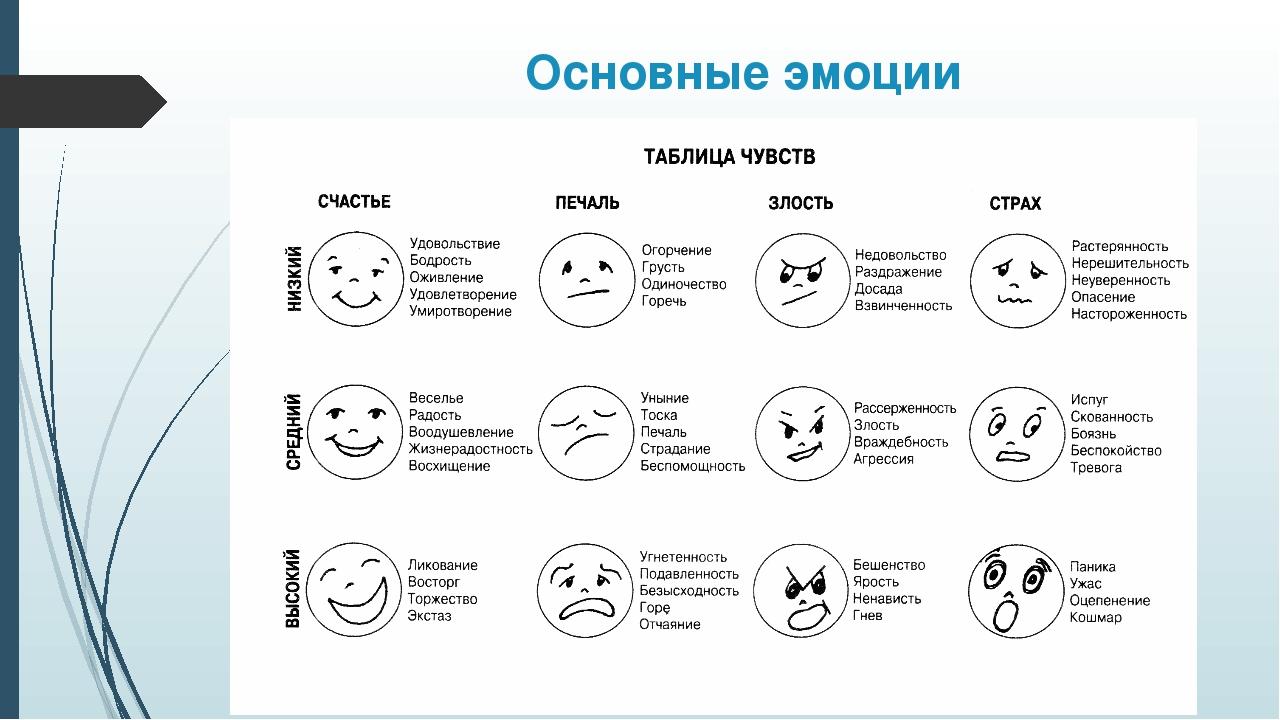 Картинки эмоции и чувства в психологии