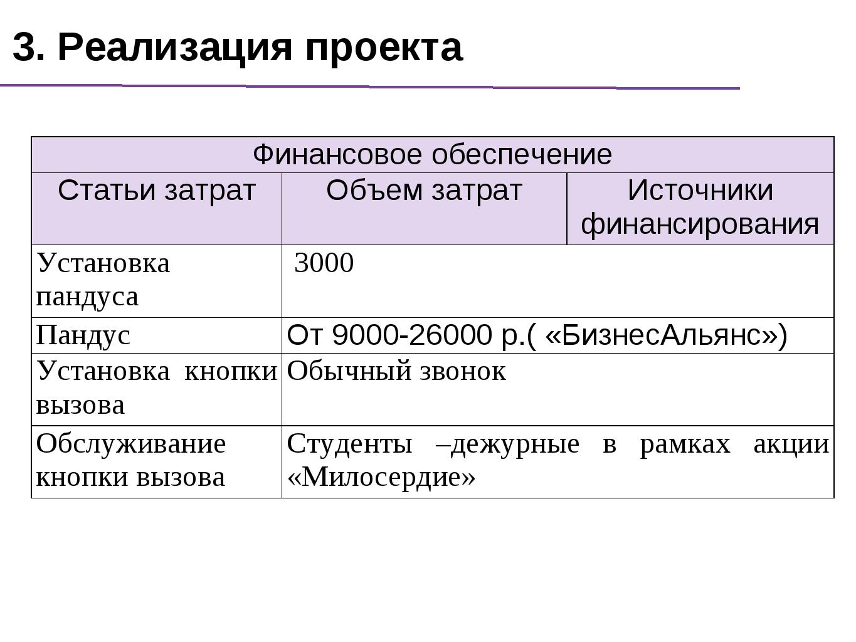 3. Реализация проекта Финансовое обеспечение Статьи затратОбъем затратИсто...