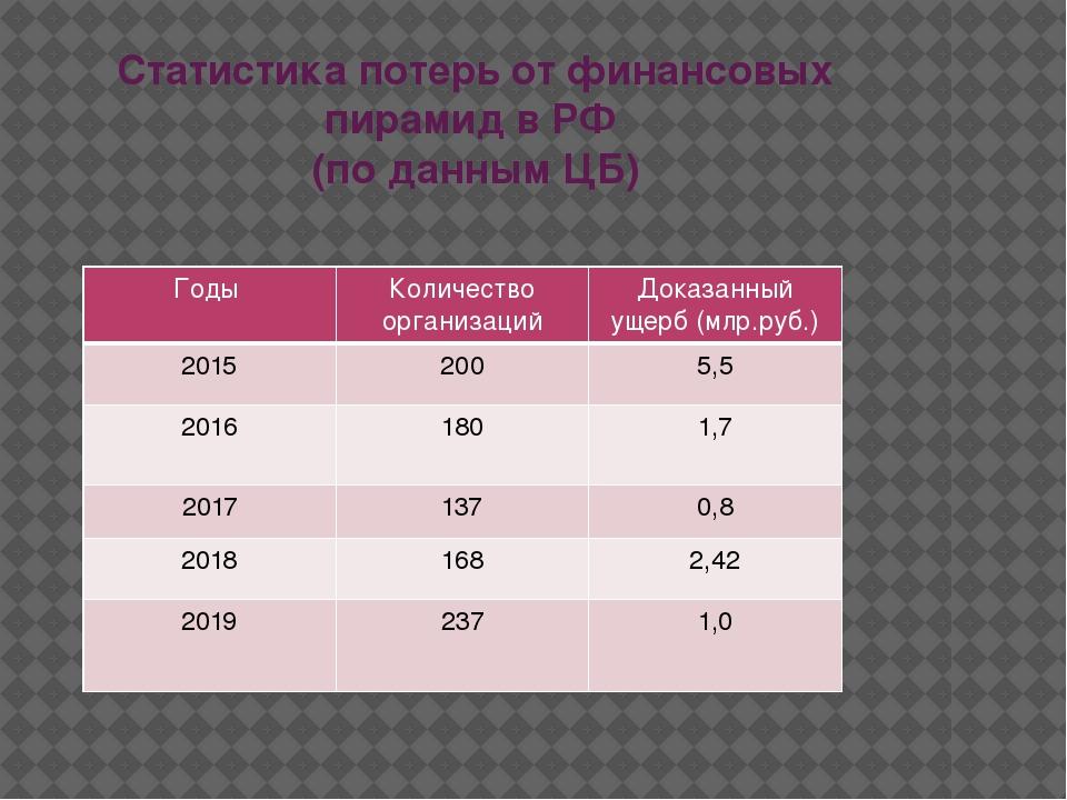 Статистика потерь от финансовых пирамид в РФ (по данным ЦБ) Годы Количество о...