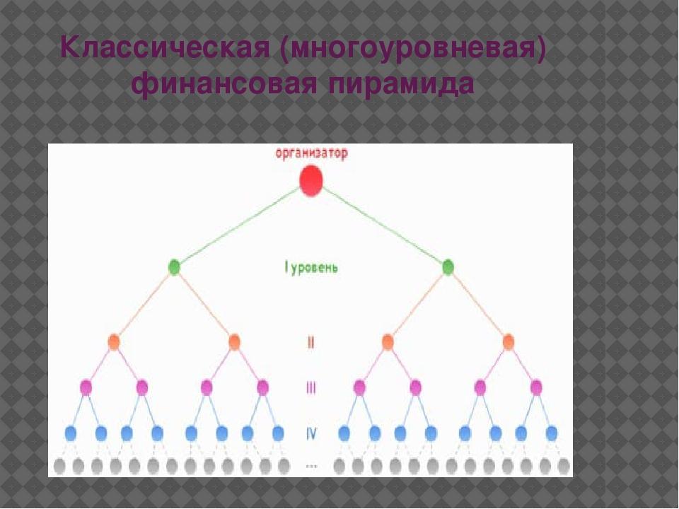 Классическая (многоуровневая) финансовая пирамида