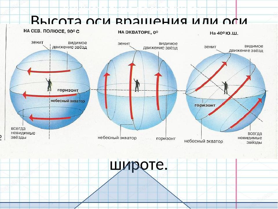 Суточное движение светил на южном полюсе картинки