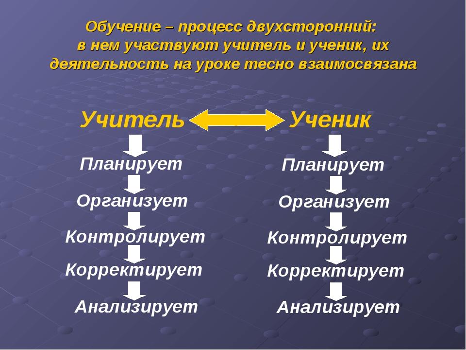 Обучение – процесс двухсторонний: в нем участвуют учитель и ученик, их деятел...