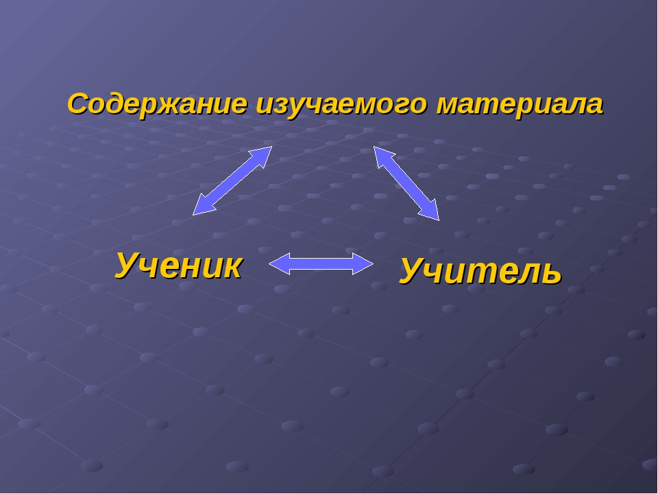 Содержание изучаемого материала Ученик Учитель