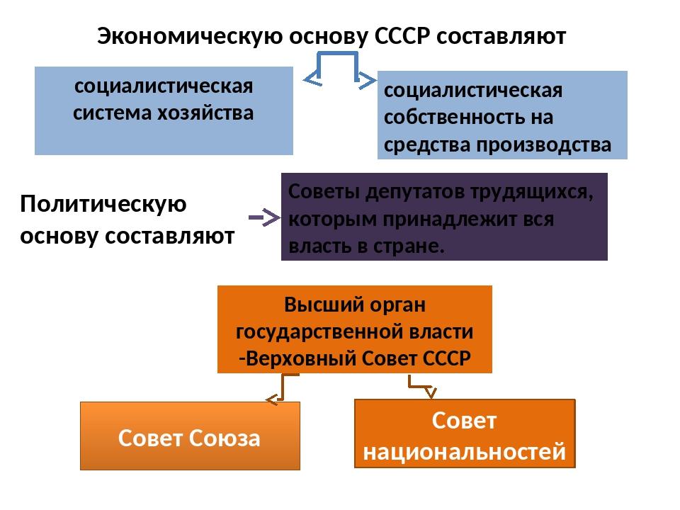 Экономическую основу СССР составляют социалистическая система хозяйства социа...