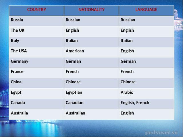 английский язык 5 класс страны