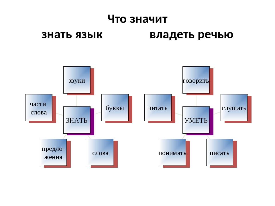 Что значит знать язык владеть речью