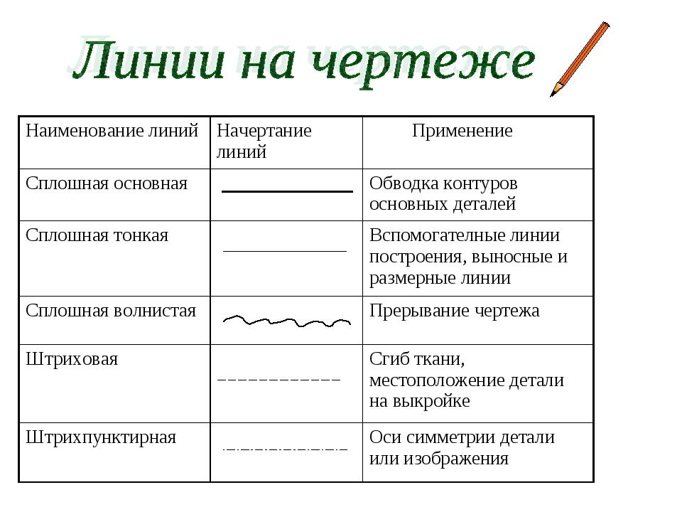 Наименование линийНачертание линий Применение Сплошная основнаяОбводка ко...