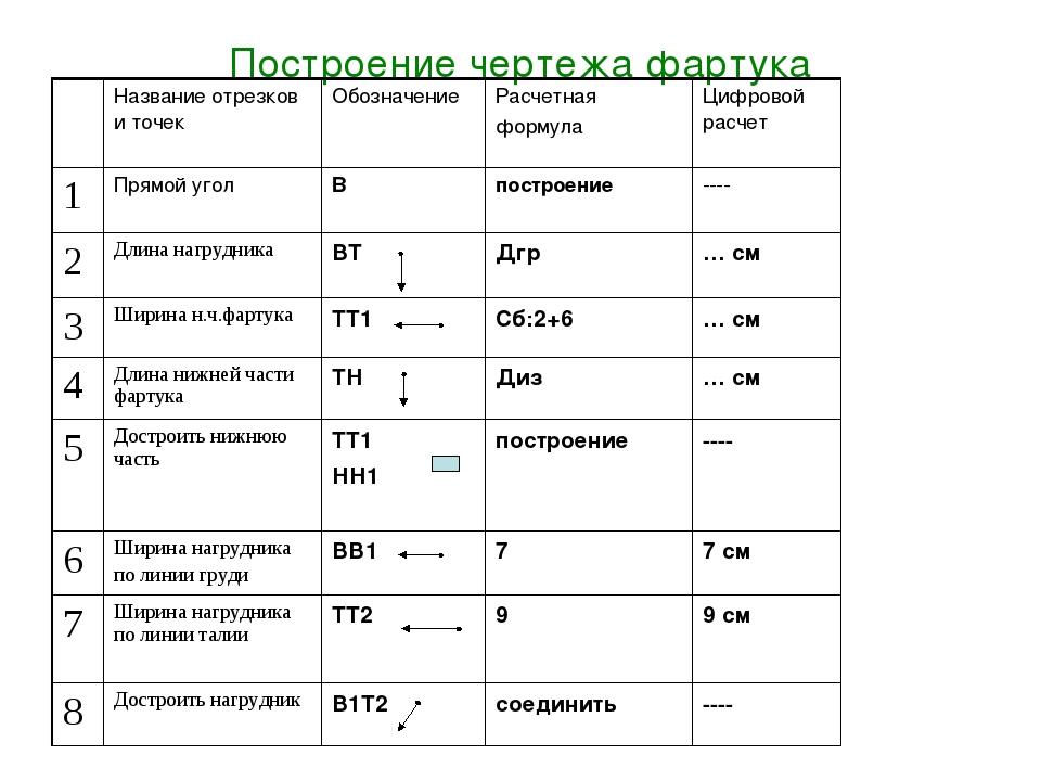 Построение чертежа фартука Название отрезков и точекОбозначениеРасчетная ф...