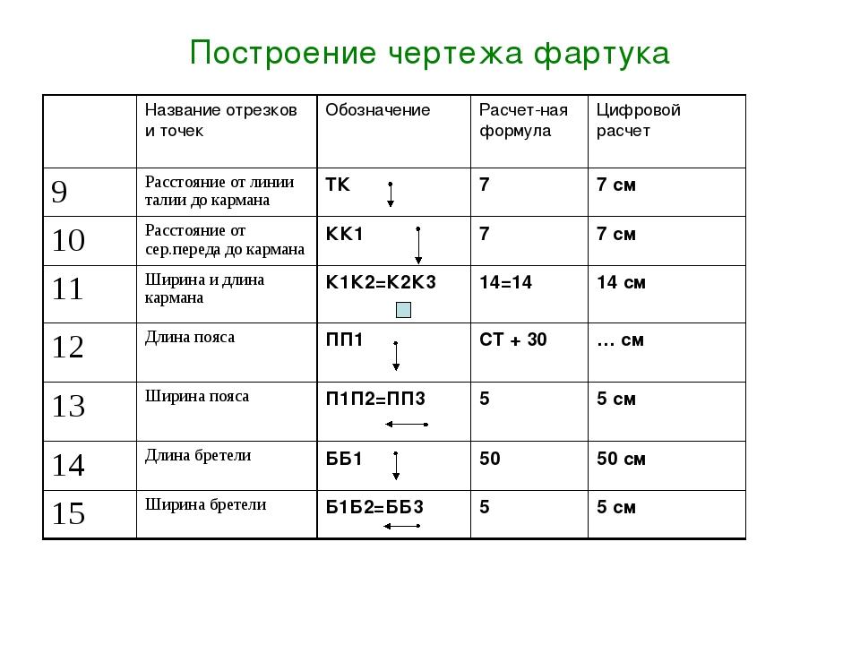 Построение чертежа фартука Название отрезков и точекОбозначение Расчет-ная...