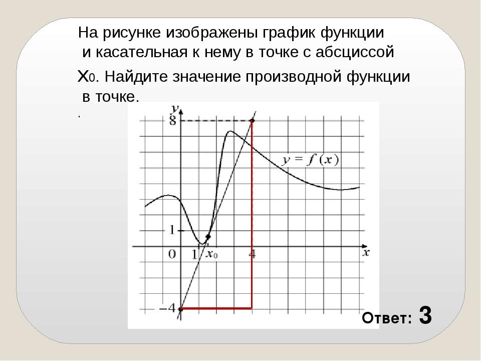 На рисунке изображены график функции и касательная к нему в точке с абсцис...