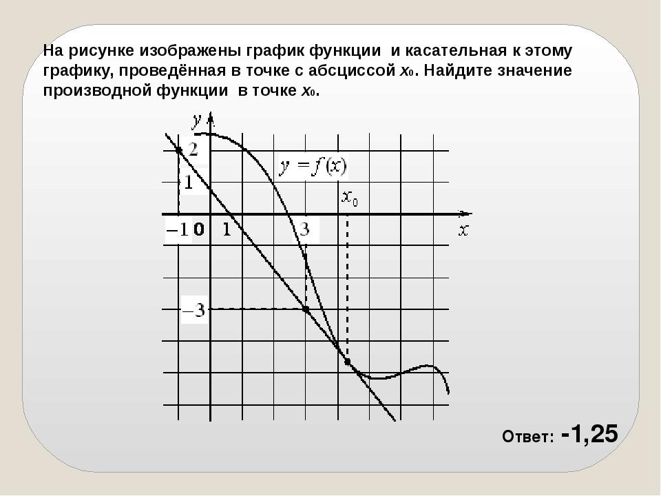 На рисунке изображены график функциии касательная к этому графику, проведён...