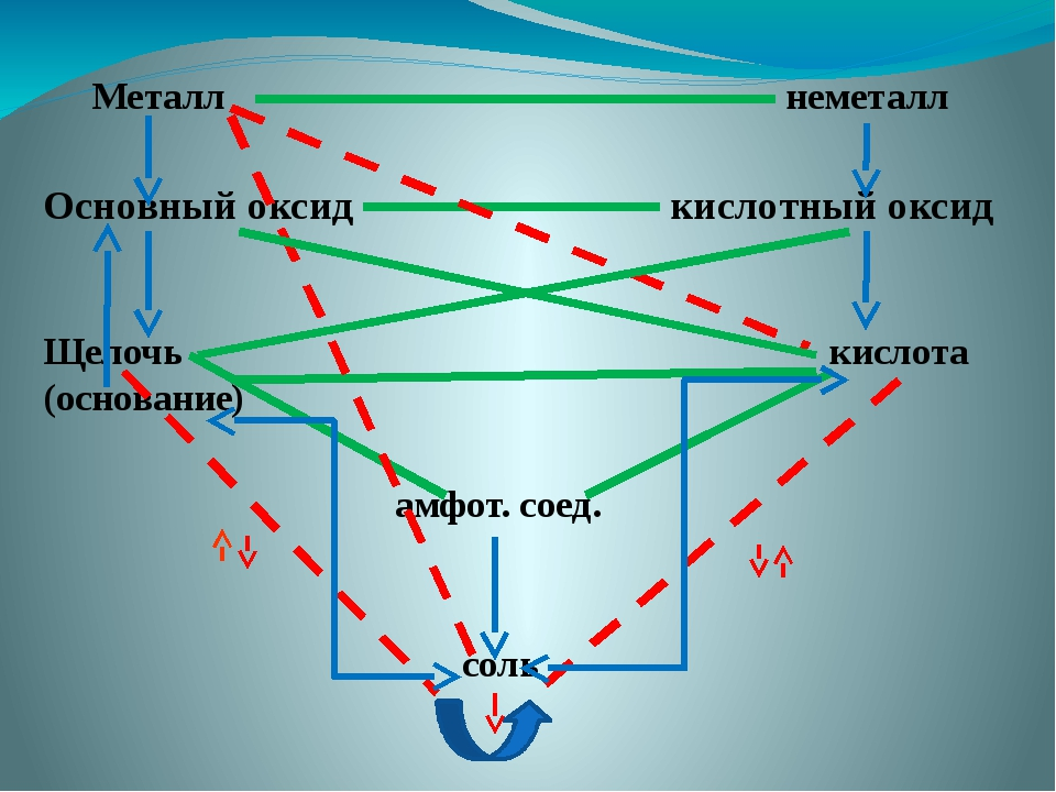 Металл неметалл Основный оксид кислотный оксид Щелочь кислота (основание) ам...